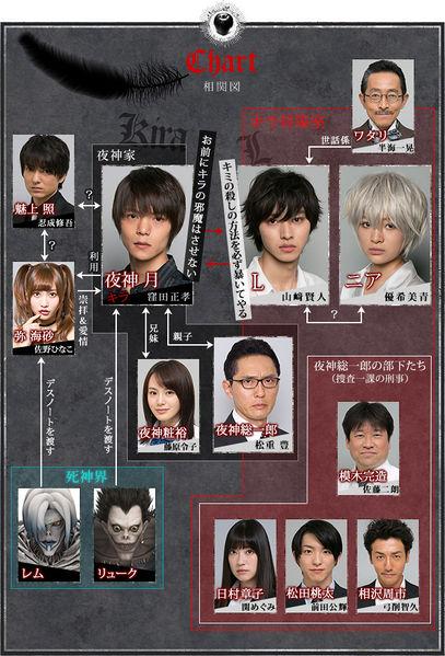 دانلود سریال ژاپنیِ دفترچه مرگ